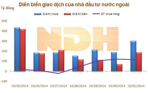 Ngày 31/10: Khối ngoại gom mua mạnh PVS, 'thoát hàng' HAG và NTP